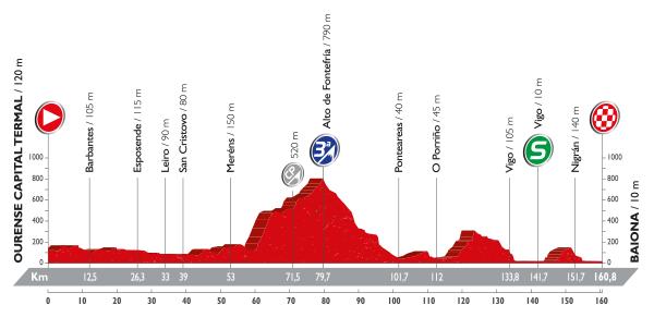 Vuelta 2016: etappe 2